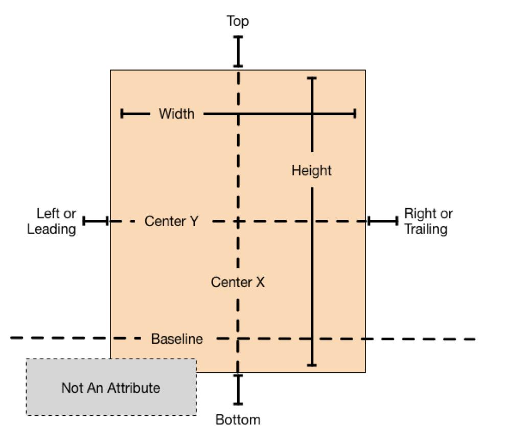 attributes_2x